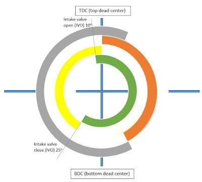 4 Stroke Diesel Engine Valve Timing Diagram - AutoExpose
