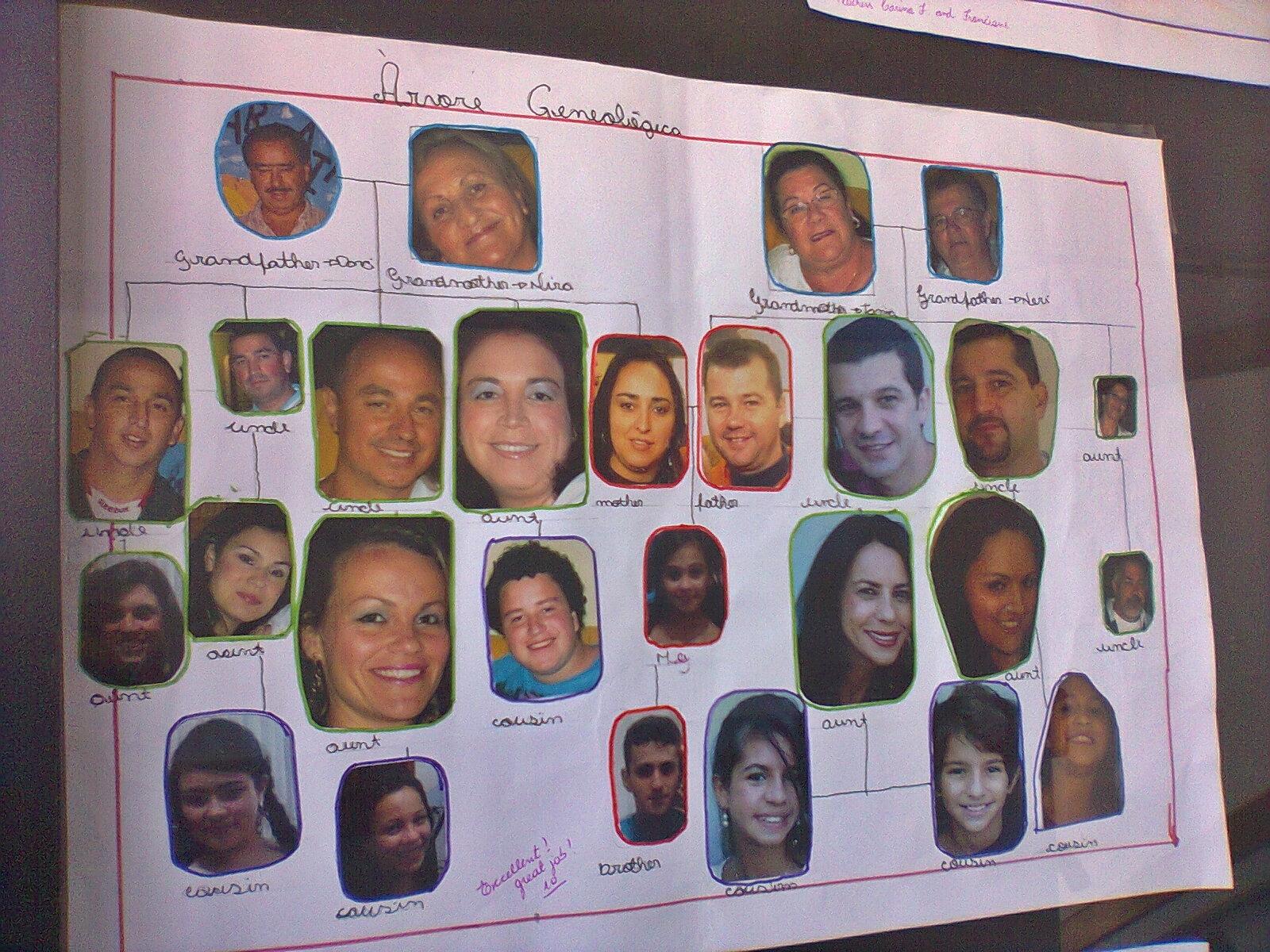 Projeto De Ingles Family Tree Curso English In Brazil
