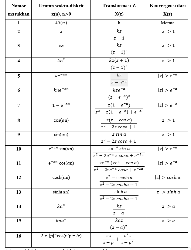 Resume Bab 4 Transformasi Z Dan Penggunaan Dalam Pemrosesan