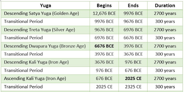 The Yuga Cycle Timeline