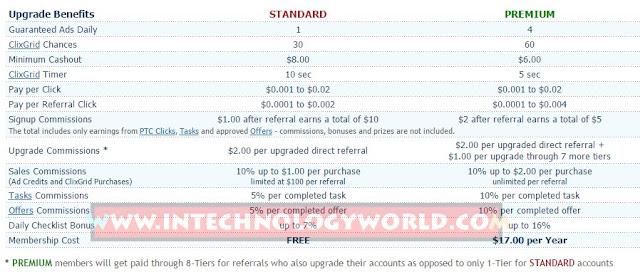 ClixSense Premium Account Upgrade Benefits