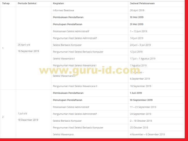 gambar JADWAL pendaftaran beasiswa pendidikan Indonesia lpdp tahun 2019