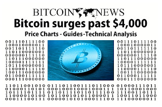 bank fears bitcoin, bitcoin price increases, bitcoin, bitcoin price, price increases