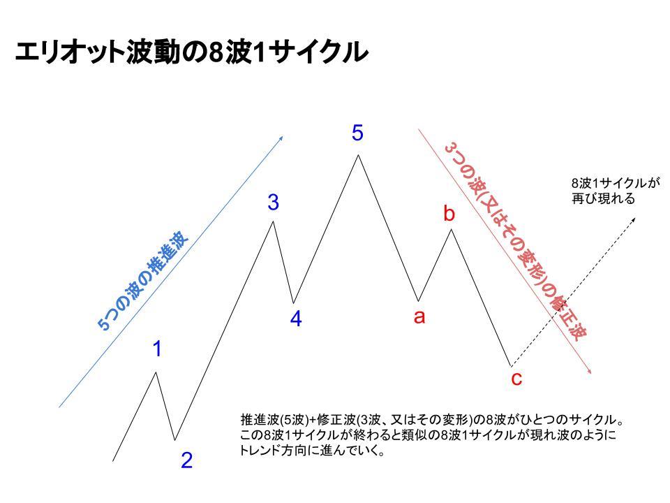 エリオット波動のサイクルイメージ