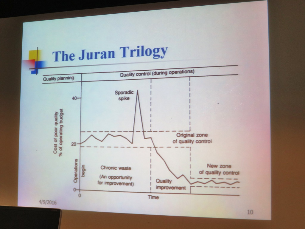 juran quality trilogy case study Quality trilogy from juran - duration: 1:52 juran 102,567 views duration: 2 :21 yale school of management case studies 3,385 views.
