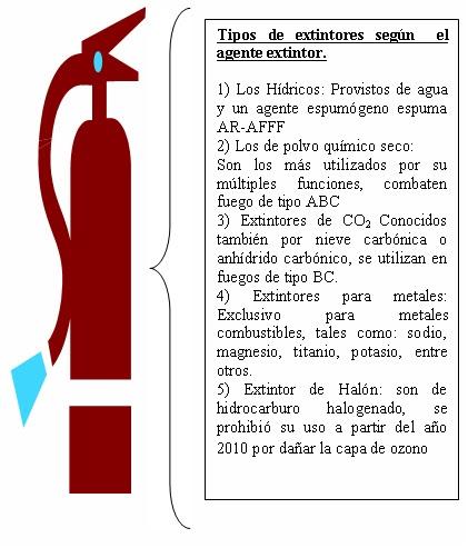 Definición de Extintores 1