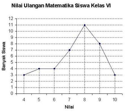 Penyajian Data Menggunakan Diagram Garis | Rumah Rumus ...
