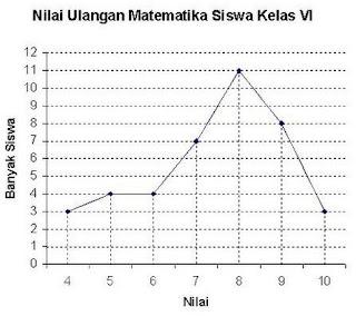 Ptk penelitian tindakan kelas matematika sd smp sma penyajian penyajian data menggunakan diagram garis ccuart Gallery