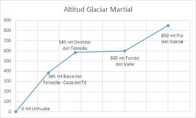 Altitud glaciar Martial