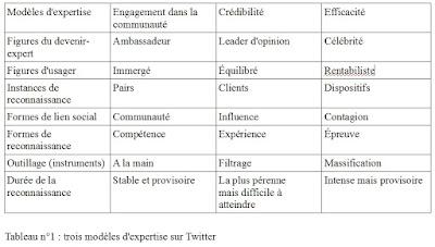 3 modèles d'expertise sur Twitter
