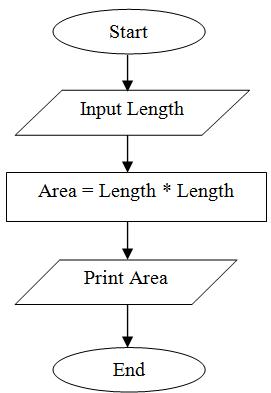 flowchart to print area of square - C Program Flowchart