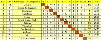 Clasificación campeonato de Catalunya por equipos 2ª categoría B 1954/55