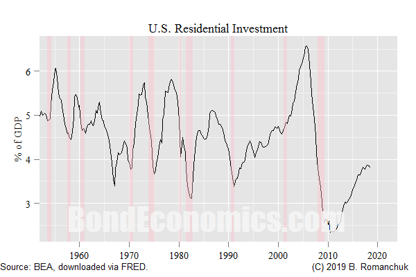Figure: U.S. Residential Investment