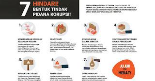Ayo Hindari 7 Bentuk Tindak Pidana Korupsi