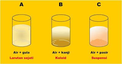 Laporan Praktikum Kimia Sistem Koloid