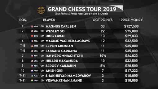 Le classement après les tournois d'échecs de Côte d'Ivoire et de Croatie
