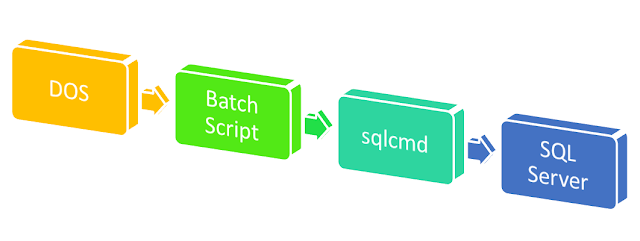 sqlcmd with batch script