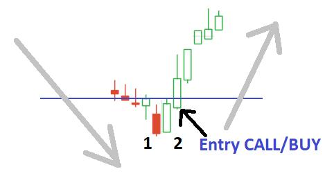 Strategi dan Teknik Trading Dengan Pola Candlestick ...