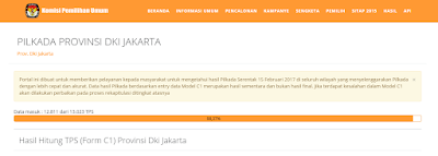 Hasil PILKADA Provinsi DKI Jakarta 2017