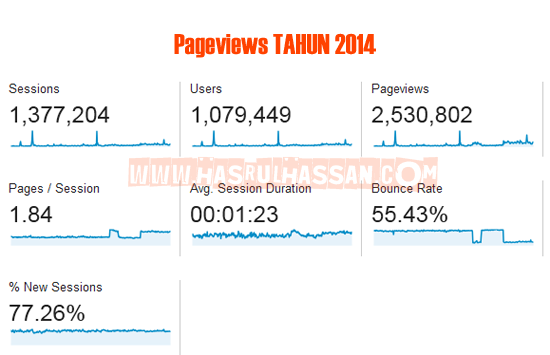 Blog 500k hits sebulan