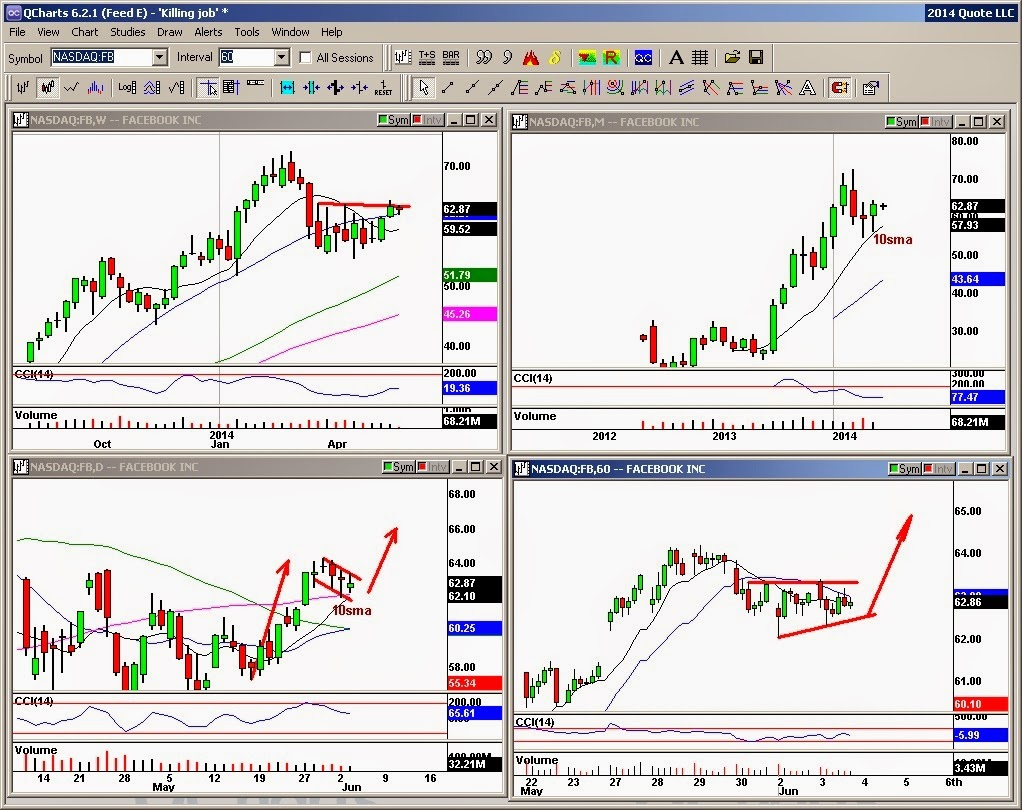The clueless q trader trade ideas for wednesday june 4 2014 for K decorations trading