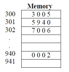 The hypothetical machine has two I/O instructions: 0011= Load AC fro I/O 0111= Store AC to I/O Solutions