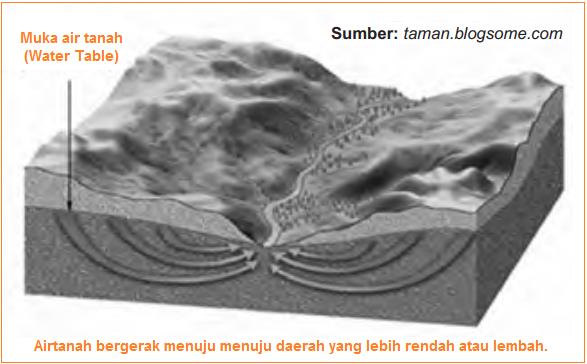 Gambar pergerakan air tanah menuju yang lebih rendah