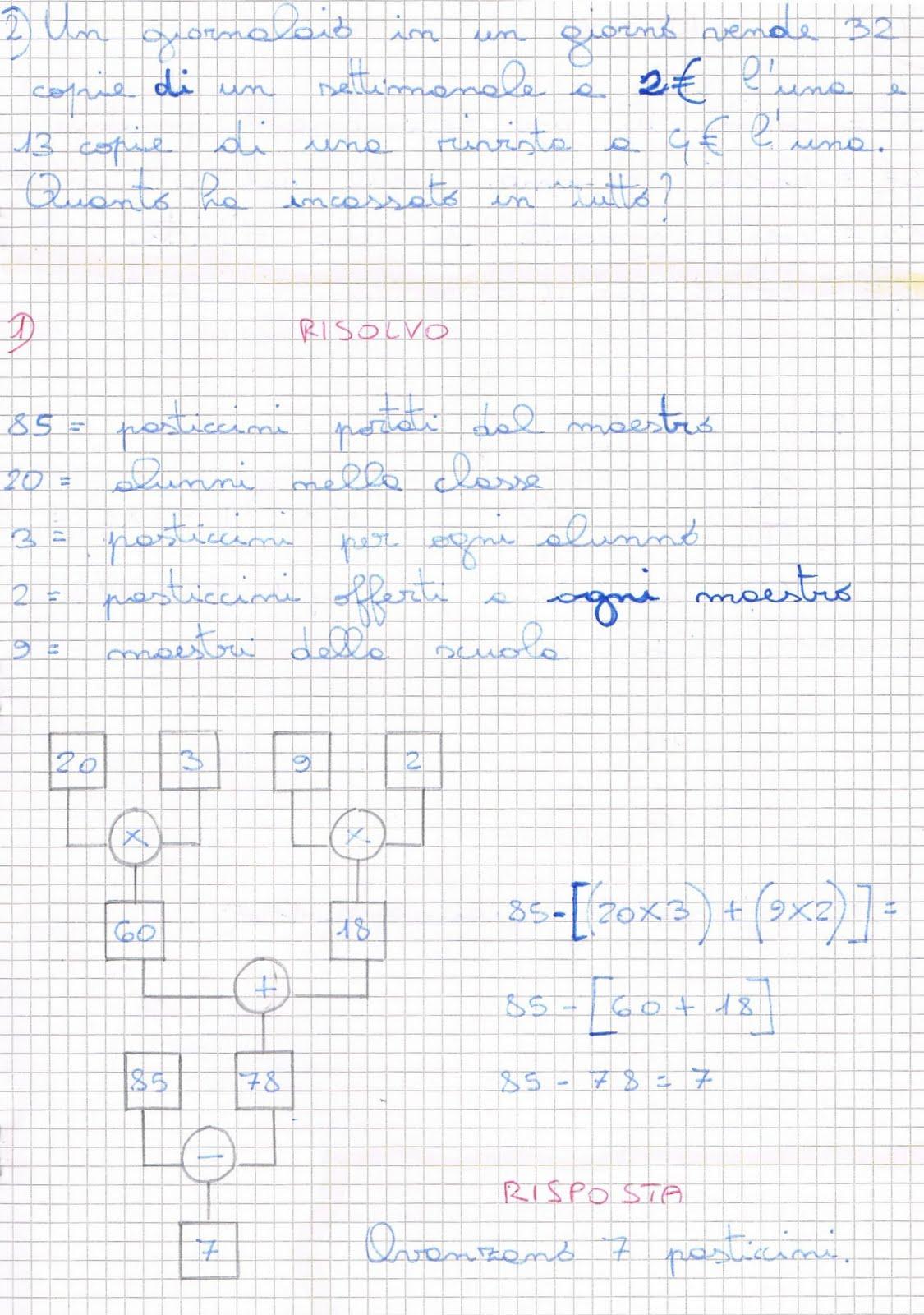 Dal Diagramma All39espressione