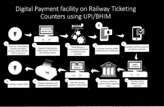 Process of Payment : BHIM/UPI App