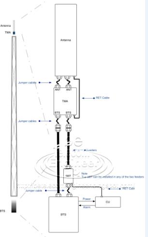 Out door equipment parts of Mobile sites شرح الاجزاء