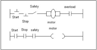 Rangkaian Dasar - dasar PCL ( Programmable Logic Controller )