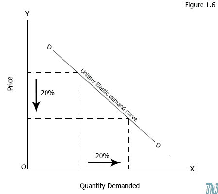 Price Income And Cross Elasticity Of Demand Bm3school Business
