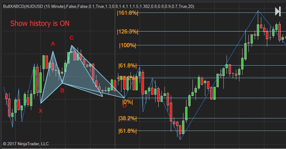PatternSmart.com: M shape bullish XABCD 5-point chart