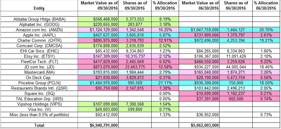 Best investment options for 2016-13