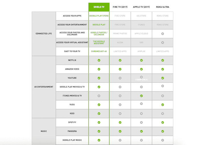 how the Nvidia SHIELD compares to Roku