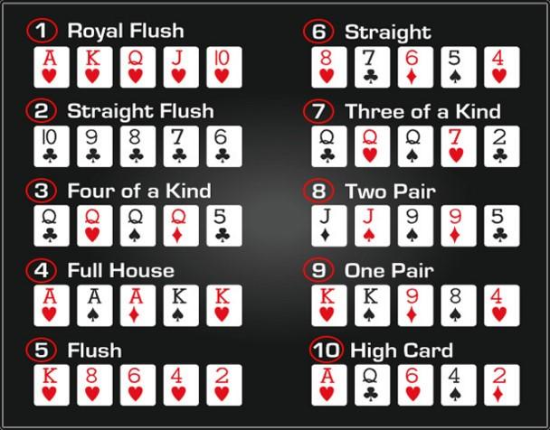 tingkatan dan susunan kartu poker