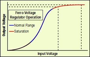 CONSTANT VOLTAGE TRANSFORMERS (CVT) OR FERRORESONANT TRANSFORMERS