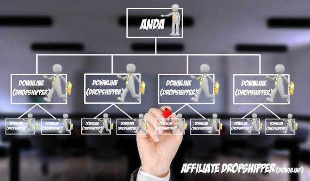 Sistem Yang Ditawarkan oleh Penyedia Kerjasama Online Shop - Affiliate