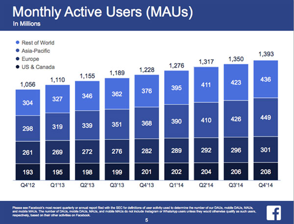 active users on facebook infographic