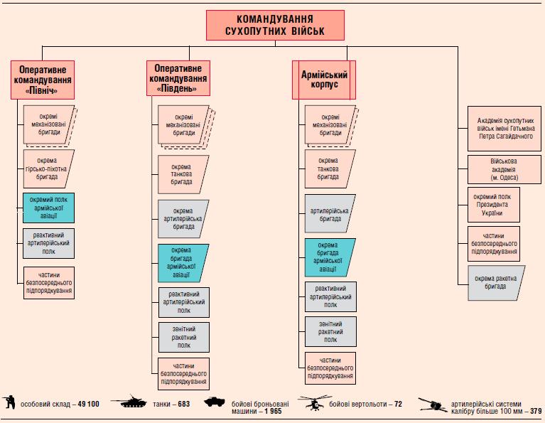 Структура СВ ЗС України