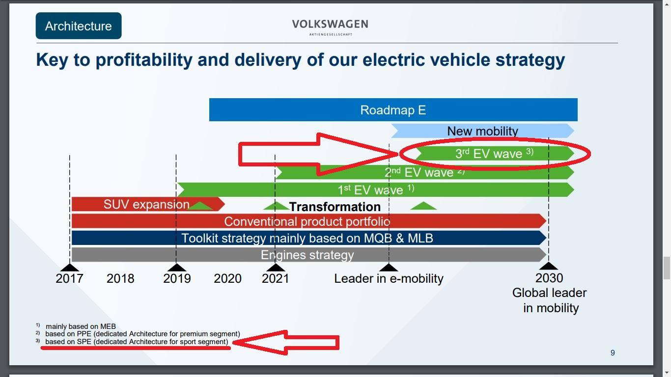 План Фольксваген по электромобилям