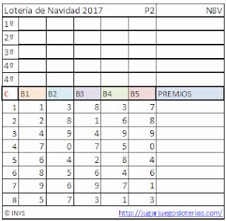 predicciones para jugar a la loteria de navidad de españa