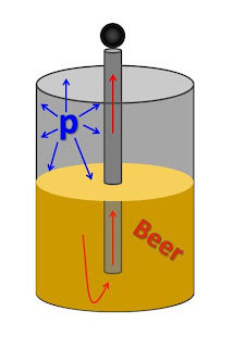 the physics of beer. Black Bedroom Furniture Sets. Home Design Ideas