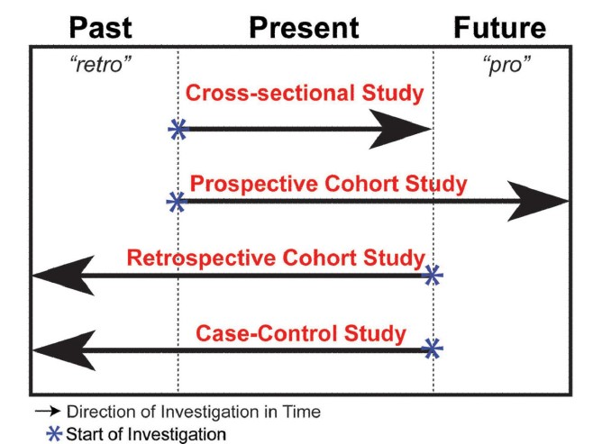 case controlled study design Failure to do this can lead to poor design and problems in inter- pretation of  results case–control studies allow the evaluation of a wide range of exposures  that.