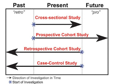 retrospective case study