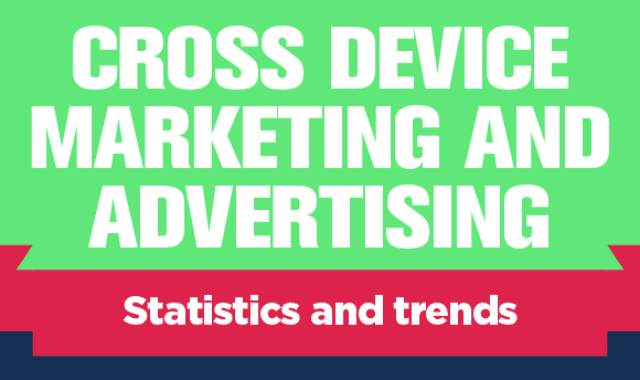 Cross Device Marketing And Advertising