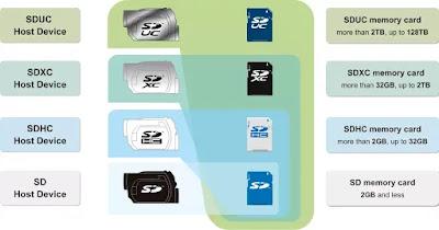 kompabilitas SD Card