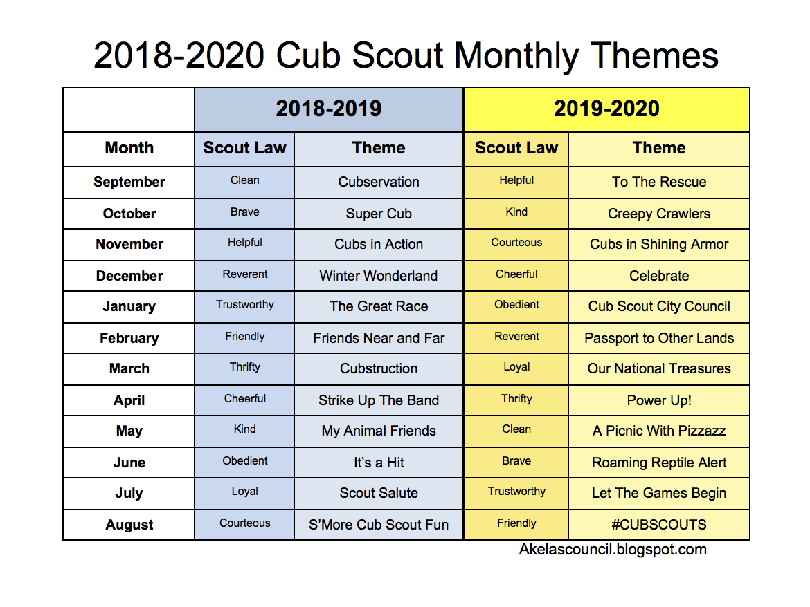 Boy Scout Meeting Ideas
