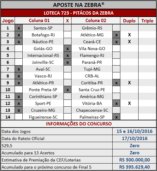 LOTECA 723 - PALPITES / PITÁCOS DA ZEBRA