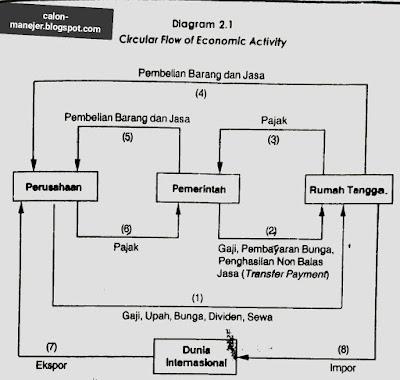 Siklus Aliran Pendapatan (circular Flow) Sektor Rumah Tangga, Perusahaan, pemerintah, dan sektor Luar negeri